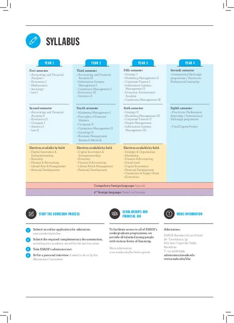 Esade Mba Application Process by Infographic Bachelor Of Business Administration