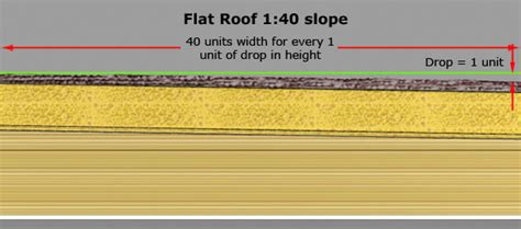 Flat Roof Slope Metal Roof Minimum Slope Sheet Metal Roof