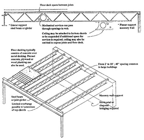 joist section arc261 steel properties foundation system