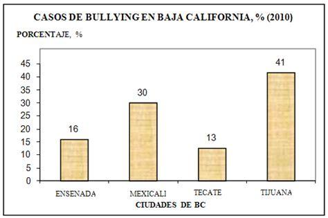 porcentaje de bullying en usa por ano el papel de la escuela como entorno