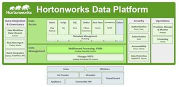 Big Data And The Connected Car Hortonworks Data Of Things The Bbbt Sessions Hortonworks Big Data