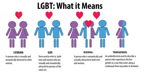 what does transgender mean exactly and how does the exactly what does lgbt mean quick guide for you queer