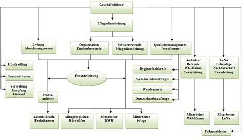 Muster Organigramm Pflegedienst In Hamburg Organigramm Medicur24