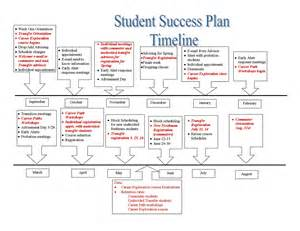 Academic Success Plan Template by Student Success Plan