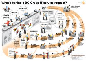 what s a service desk request visual translations