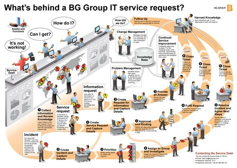 Types Of Service Desk by Itil Service Management Images