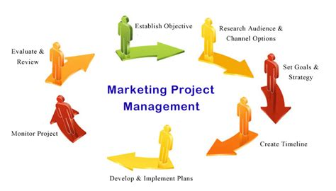 software marketing executive interview questions