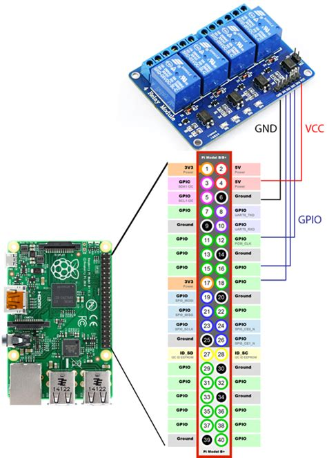 how to connect to raspberry pi how to connect relay to raspberry pi raspberry solutions