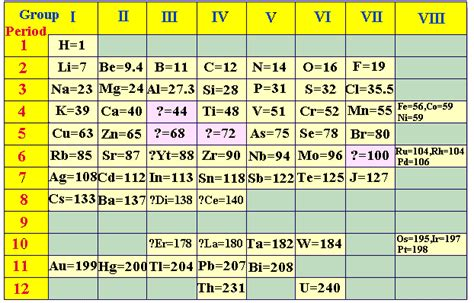 Mendeleev Periodic Table 1871 by Atomic Ideas Mendeleev And The Periodic Table