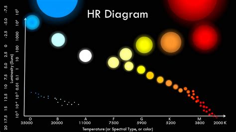 what is an hr diagram used for hr diagram unmasa dalha