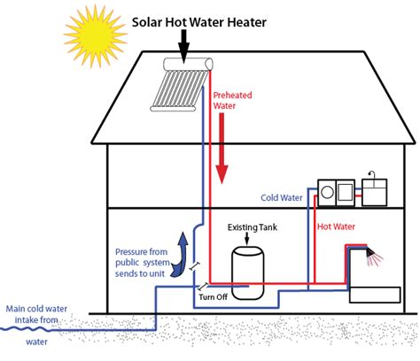 Itech Energy Water System by This Is A Diagram Of How A Solar Water Heater Works
