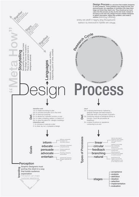 design thinking concepts inspireintent com the design process the ux blog