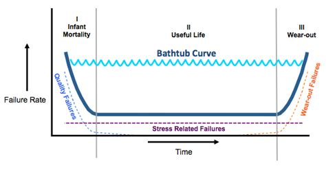 reliability bathtub curve our beloved bathtub curve might not commonly occur apex