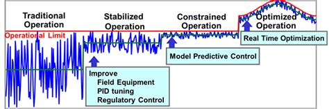 advanced process control mitsubishi chemical engineering