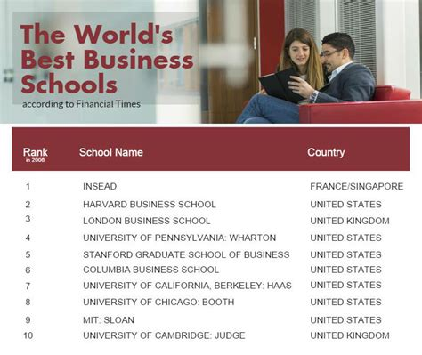 Mba Graduate Salary Stanford by World S Best Business Schools According To Financial Times