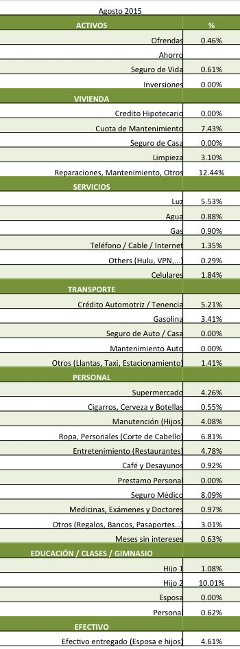 gastos personales 2015 en ecuador tabla de gastos personales 2015 detalle servicio de
