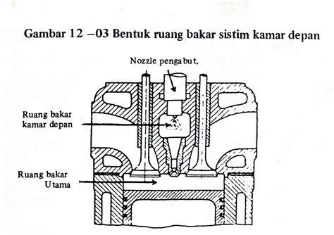 tau bentuk ruang bakar diesel   situs