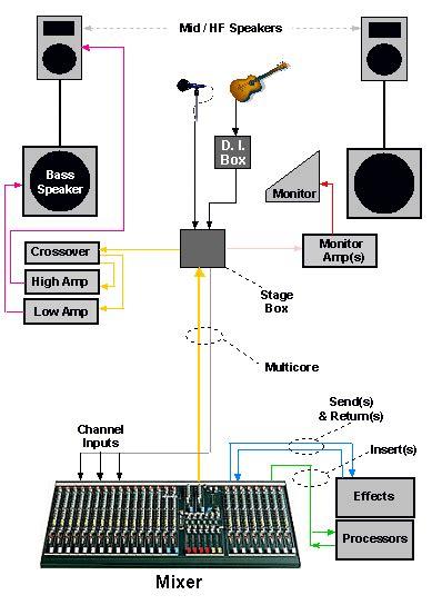church sound system setup diagram mixer setup pa setup sound system musical instuments