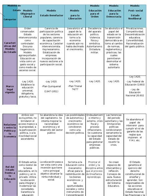 cuadro comparativo leyes de educacion en argentina cuadro comparativo politica