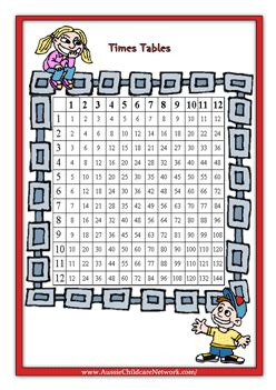printable times table chart australia multiplication times tables posters aussie childcare network