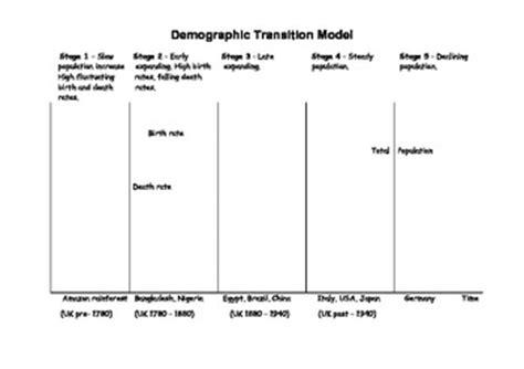 Demographic Transition Model Worksheet demographic transition model activity worksheet by
