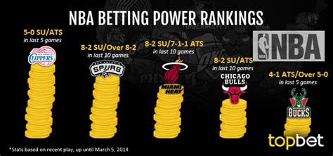 How Many Teams Are In The Mba by Best Nba Teams To Bet On March 5