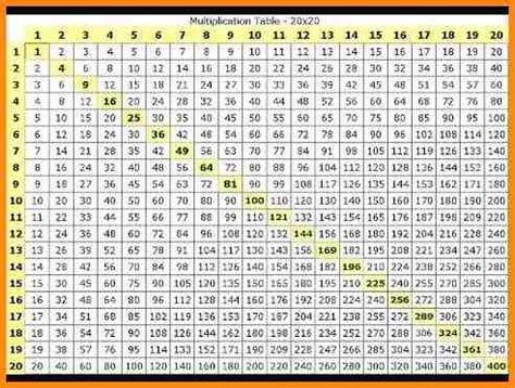 15 Times Table by 11 Multiplication Chart 1 15 Media Resumed