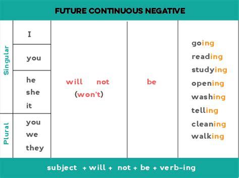 pattern simple future continuous tense future continuous