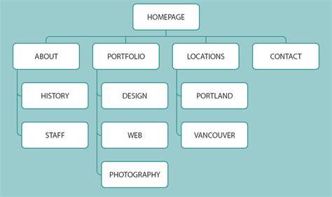 navigation diagram for website improve user experience with better website navigation
