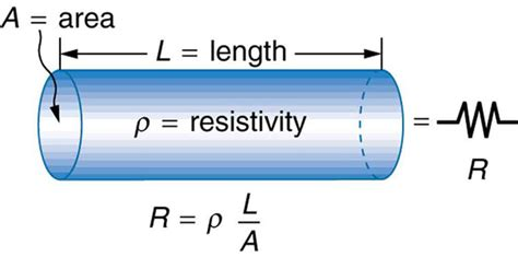 resistor of material resistance and resistors boundless physics