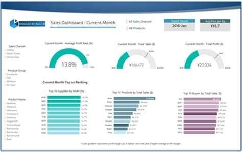Data Stories Gallery Page 2 Microsoft Power Bi Community Power Bi Template