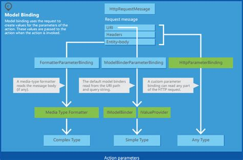 asp net workflow exle workflow diagram asp gallery how to guide and refrence