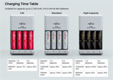 Promo Baterai Battery Fujitsu Putih 2 Pcs Aa 1900mah Made In Japan fujitsu charger 4pcs battery with 4pcs 2000mah 1800cycle rechargeable battery