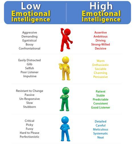 intelligence concept map what is intelligence 18 behaviors of emotionally intelligent people emotional