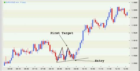m pattern trading the m and w trading pattern hemant mudraa com