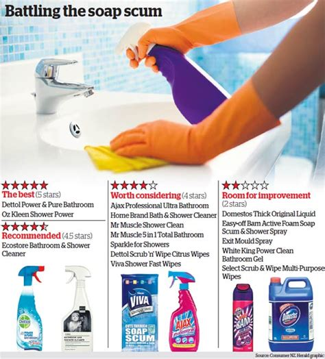 revealed the best bathroom cleaning products otago