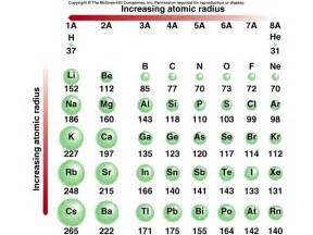 atomic radius tutorial