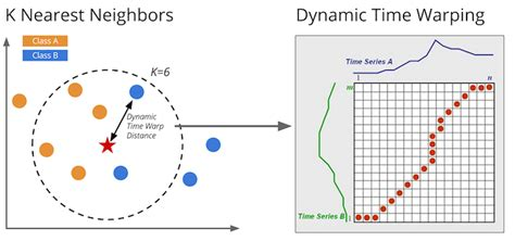 pattern recognition k nearest neighbor github markdregan k nearest neighbors with dynamic time