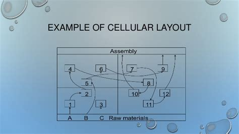 work cell layout exles cellular layout