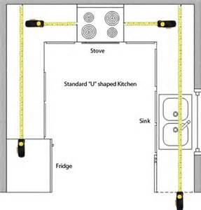 kitchenlayout measuringcountertop