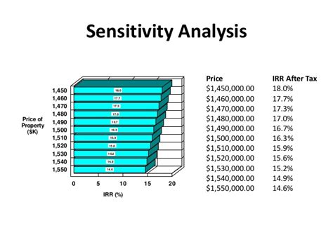 Irr Sensitivity Analysis Collage Porn Video Npv Sensitivity Analysis Excel Template