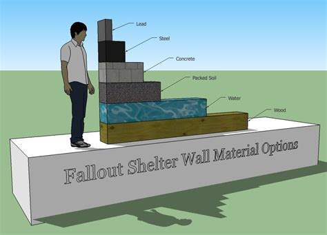 underground shelter designs how to design a nuclear fallout shelter