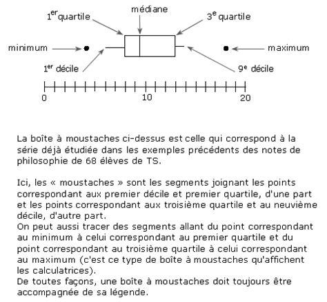 diagramme en boite en ligne cours de quartiles d 233 ciles boites 224 moustaches