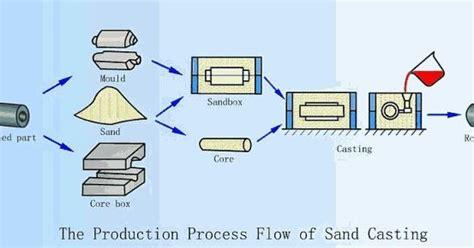 mengenal proses pengecoran logam belajar mesin bubut