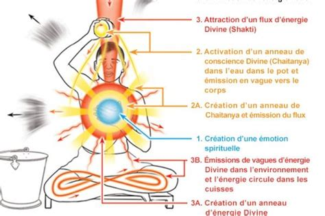 Comment Attirer Les Ondes Positives by Comment Faire Un Bain Spirituel De Purification Pour Le