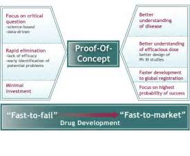 Proof Of Concept Template by Chrysalis Pharma Partners Gt Proof Of Concept