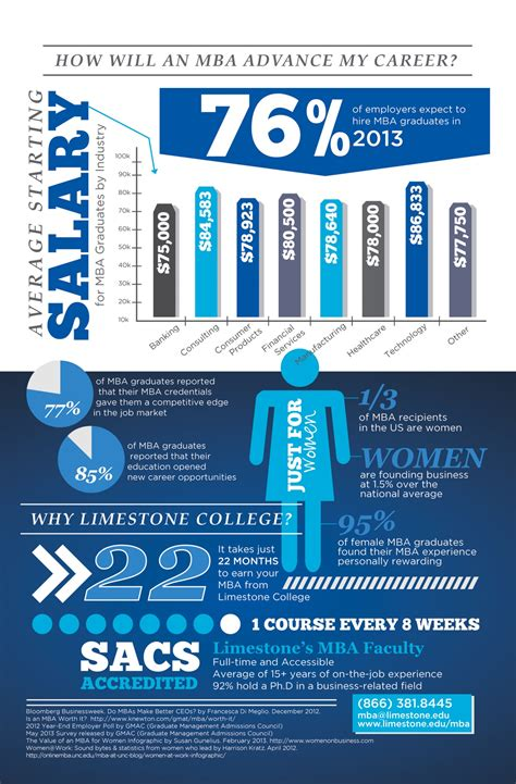 Mba Statistics by Limestone College Mba Salary Increase Statistics Visual Ly