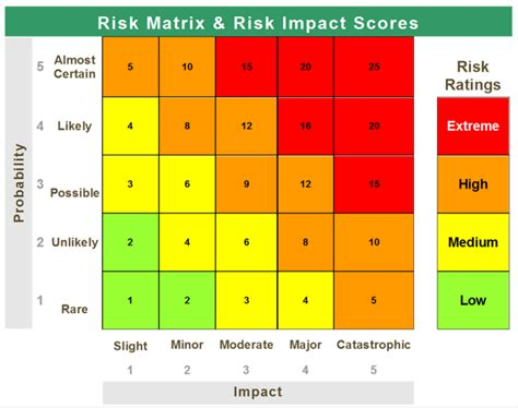 risk scoring matrix template 19 risk scoring matrix template measuring country risk