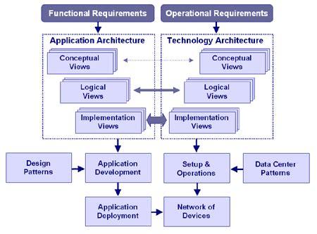 application logical architecture diagram naren s 09 20 12