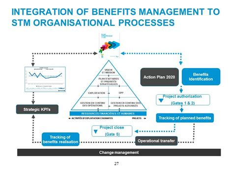 benefits management implementation at stm apm